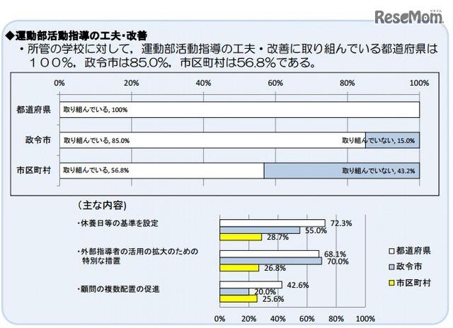 01ade8a3f022 奈良と高知の運動部は「休養日」基準なし!? 都道府県の部活動状況を調査 ...