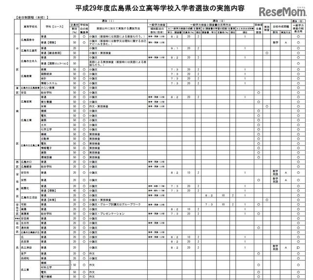 高校受験2017】広島県、公立高入...