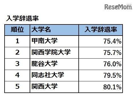 龍谷 大学 倍率