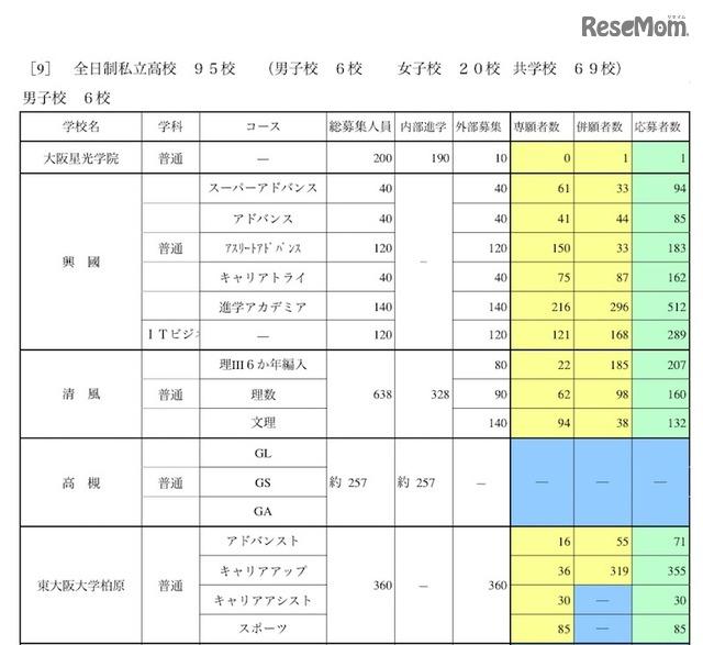 府 進路 希望 公立 2021 調査 大阪 高校