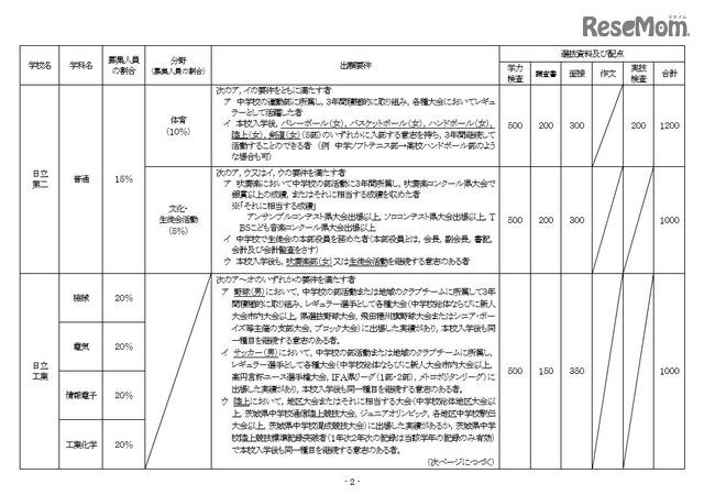 高校 茨城 入試 県