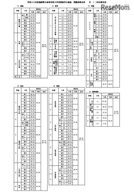 福岡 県 高校 入試