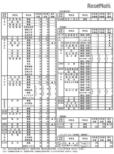 高校 倍率 県立 広島