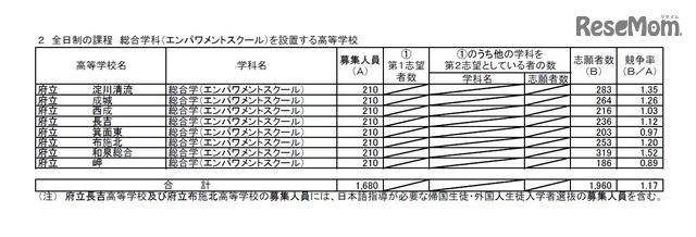 高校 2020 公立 大阪 倍率