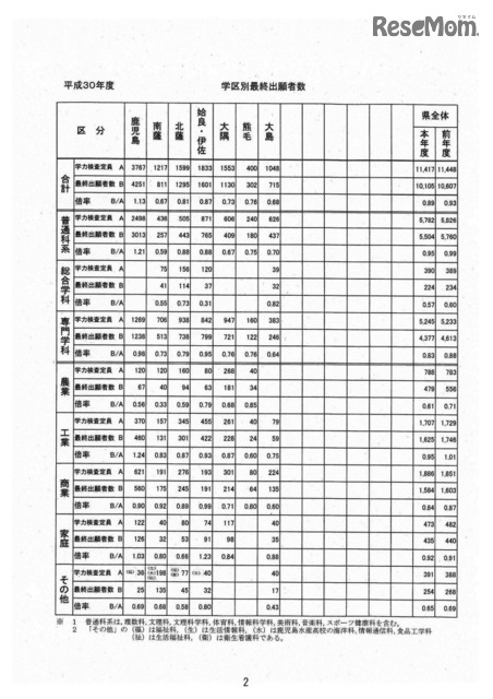 倍率 高校 鹿児島 公立 県