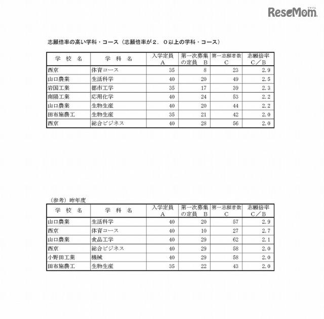 2021 高校 倍率 山口 県 入試