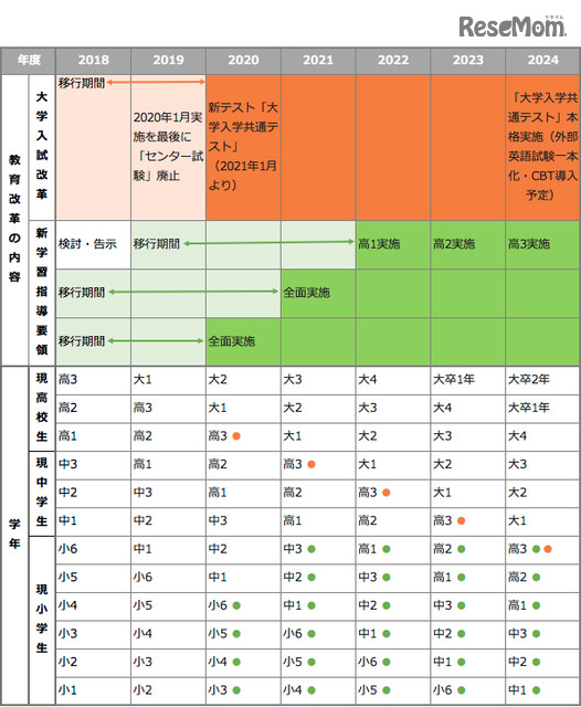 大学 入学 共通 テスト 英語