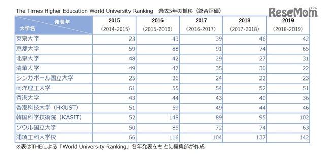 ランキング 世界 2020 一覧 大学