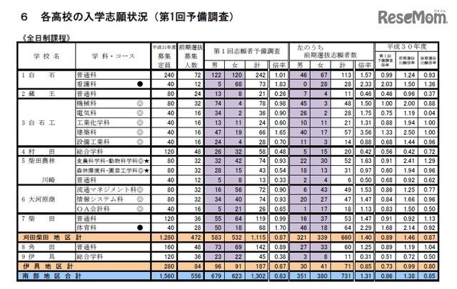 秋田 県 高校 入試 2020 倍率