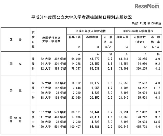 大学 試験 公立 日 国