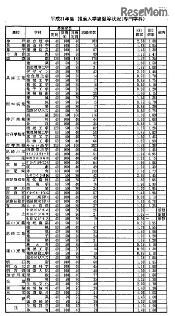 公立 高校 兵庫 県