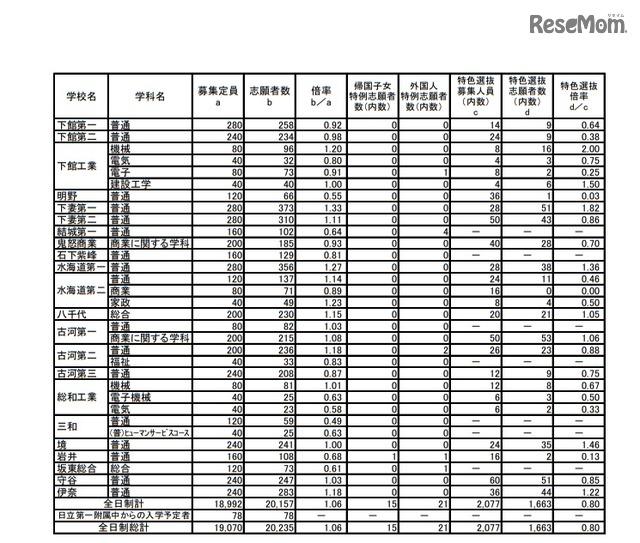 2021 高校 茨城 県 倍率
