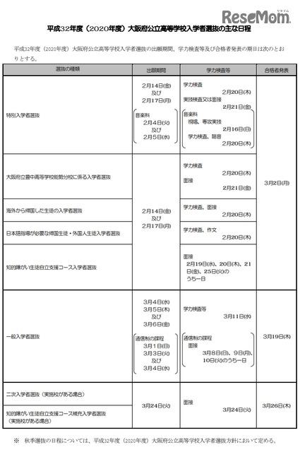 入試 大阪 2020 日程 高校 公立