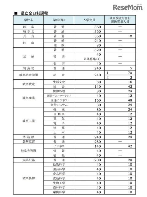 2021 倍率 高校 県 岐阜 公立