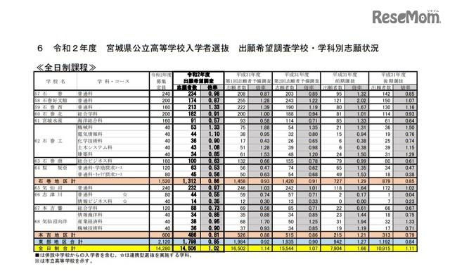 県 高校 宮城 2020 公立 入試
