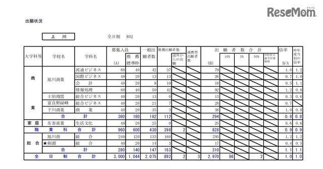 公立 高校 倍率 2020 北海道 【2021年】北海道公立高校入試の出願状況・変更後中間発表倍率・最終倍率の詳細【札幌圏の公立高校版】 |