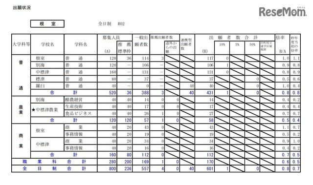 公立 高校 倍率 2020 北海道 【2/14発表】2020年北海道公立高校の出願変更後の倍率発表・石狩版【速報】