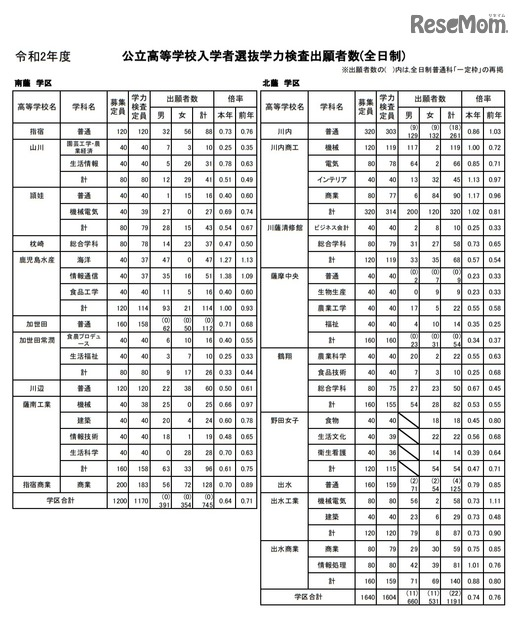 公立 鹿児島 倍率 県 高校