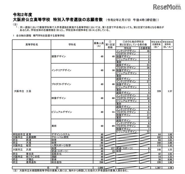 高校 倍率 公立 大阪