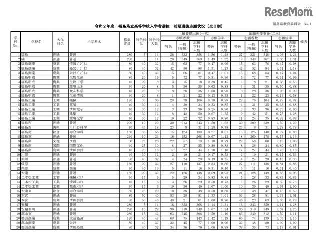 福島 県 県立 高校 入試