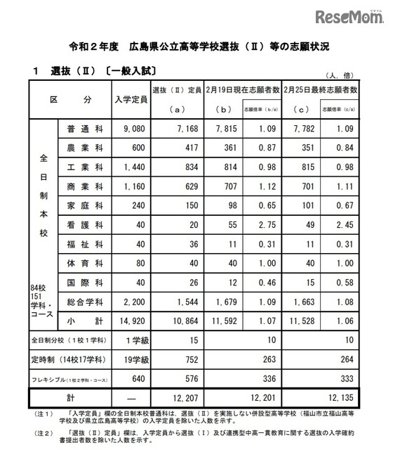 入試 高校 県 倍率 2021 公立 広島