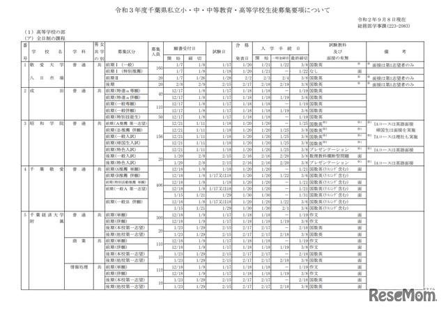 高校 千葉 入試 2021 県
