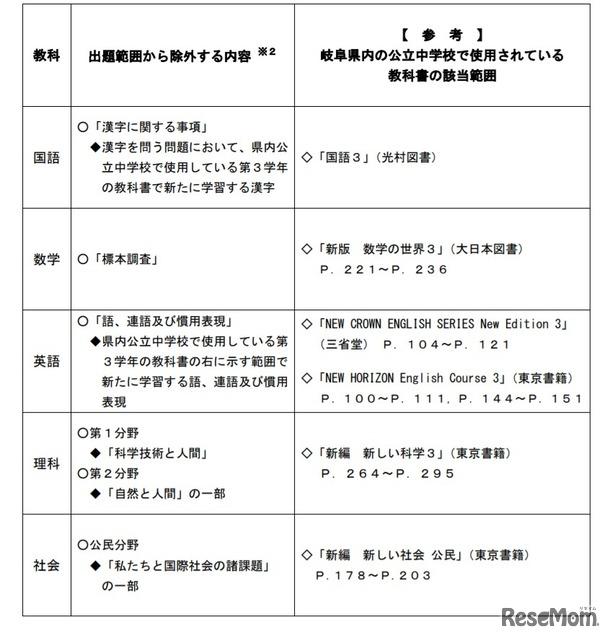 公立 岐阜 2021 県 最新 倍率 高校