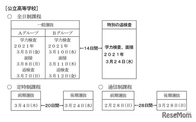 高校受験2021】愛知県公立高入試、新型コロナにかかる特別の追検査実施 ...