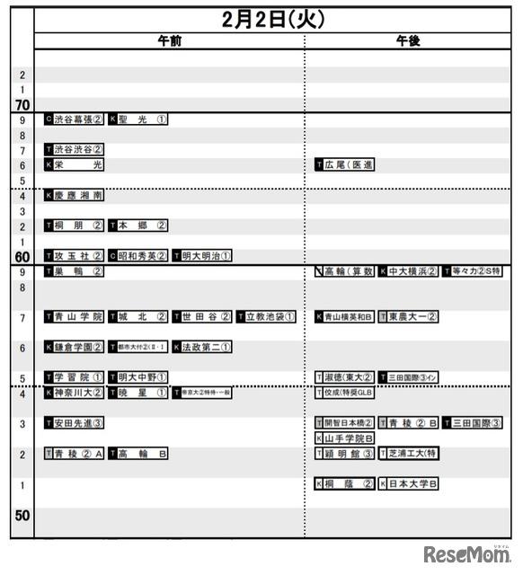 偏差 値 日能研 【中学受験】2021年の日能研「結果R4偏差値一覧」公開