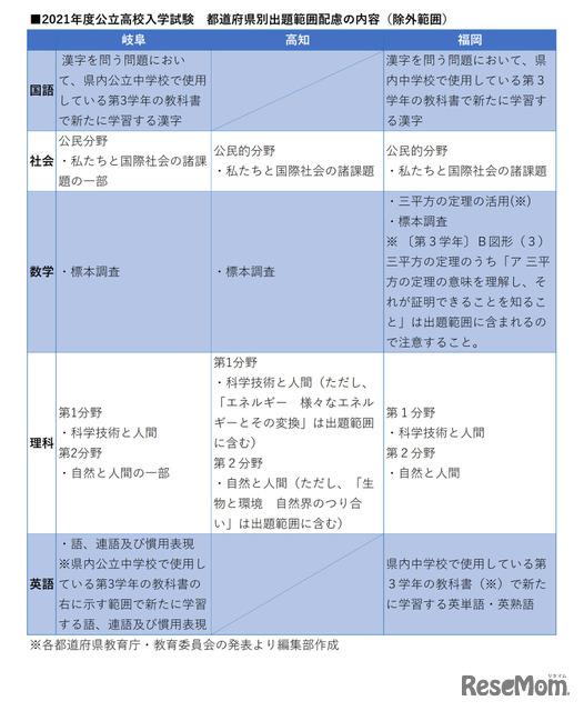 高校 入試 京都 2021 公立 府 【高校受験2021】京都府公立高入試・中期選抜<国語>講評…やや易~標準(リセマム)