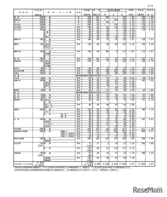 倍率 高校 2021 公立 県 群馬