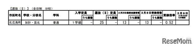 広島 県 公立 高校 入試 2021 倍率
