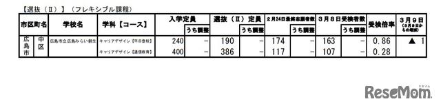 入試 高校 広島 2021 県 倍率 公立 【広島県】2021年度公立高校入試 情報をチェックしよう!|広島県