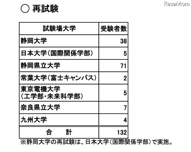 大学 ポータル サイト 常葉